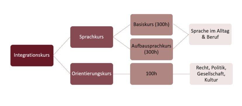 Deutschkurs Alphabetisierungskurs Bamf In Chemnitz