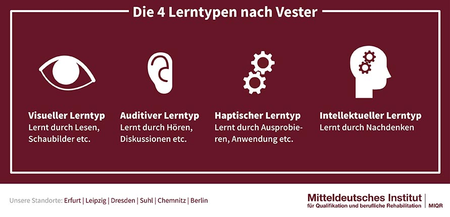 4 Lerntypen nach Vester