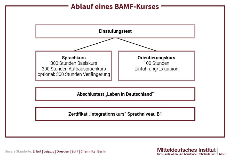 Ablauf BAMF