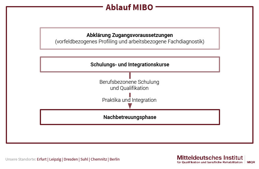 Ablauf MIBO