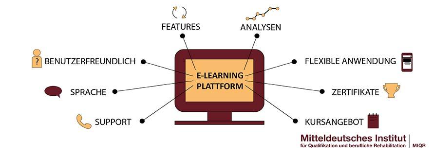 Wichtige Funktionen die eine E-Learning Plattform haben sollte