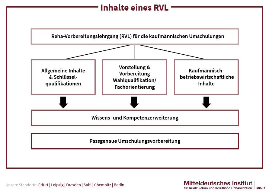 Inhalte RVL