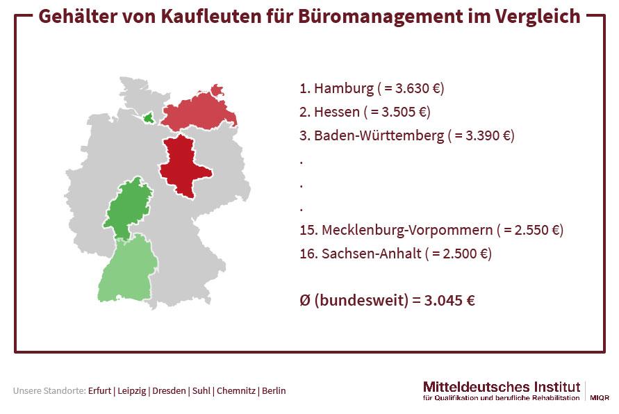 Gehälter von Kaufleuten für Büromanagement im Vergleich