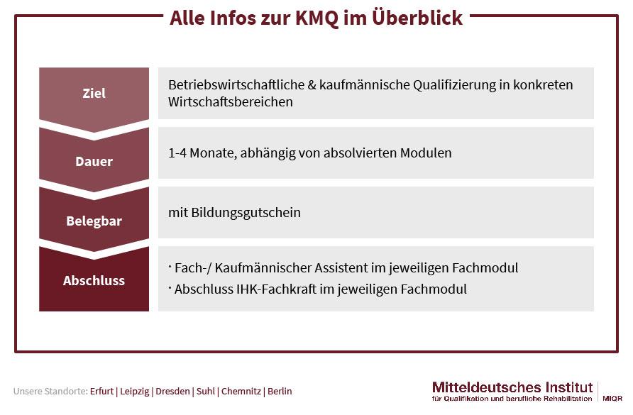 alle Infos zur KMQ im Überblick