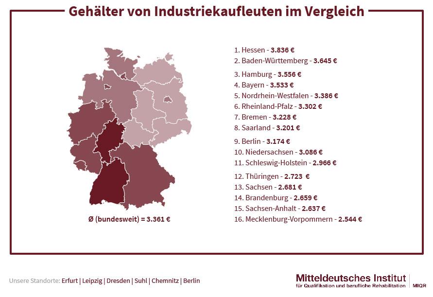 Gehälter von Industriekaufleuten im Vergleich