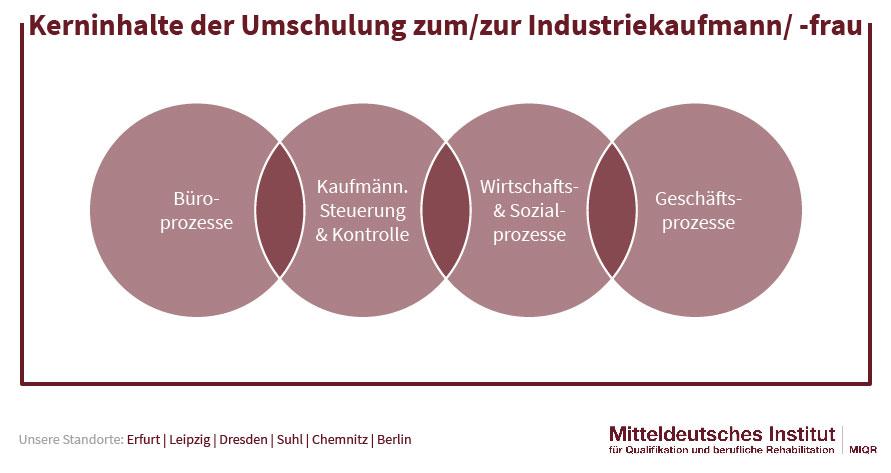 Kerninhalte der Umschulung zumzur Industriekaufmann -frau