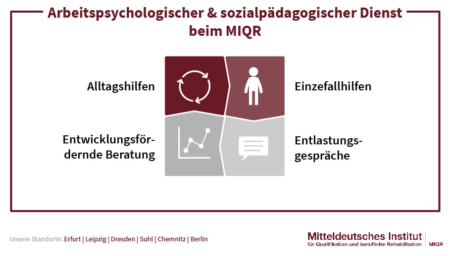 Arbeitspsychologischer & Sozialpädagogischer Dienst beim MIQR