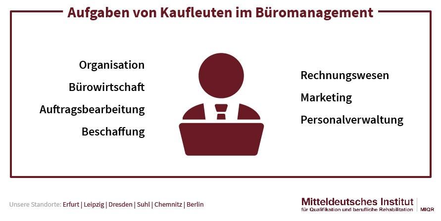 Aufgaben Kaufleute Büromanagement