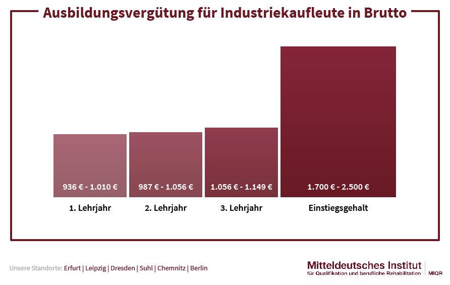 Ausbildungsvergütung Industriekauffrau
