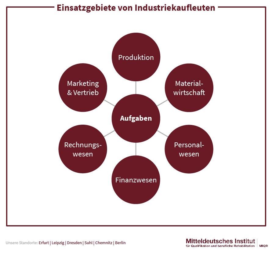 Einsatzgebiete von Industriekaufleuten
