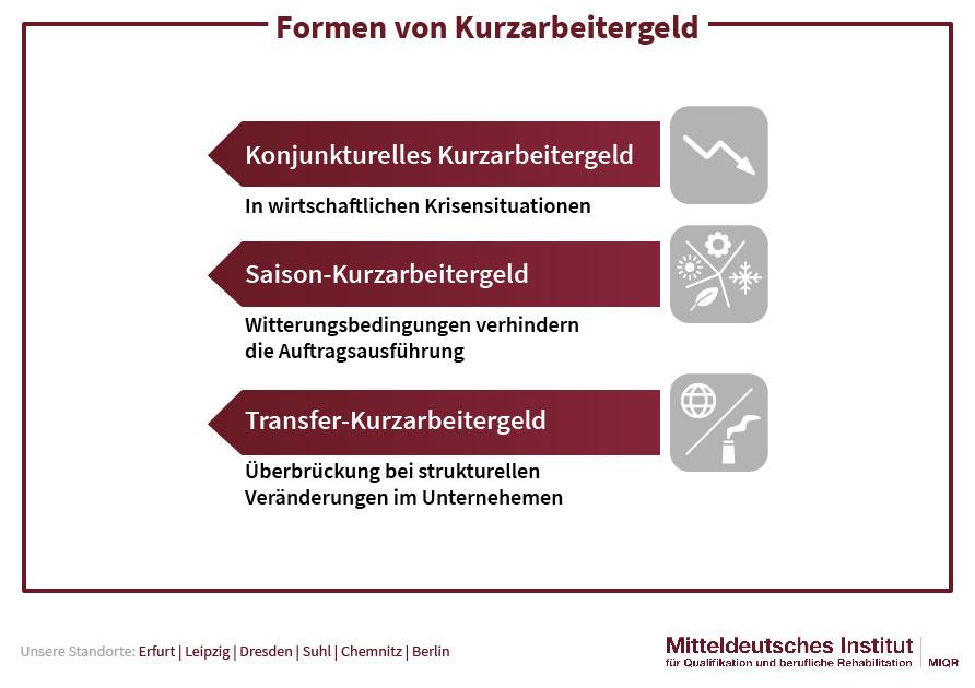 Formen von Kurzarbeitergeld