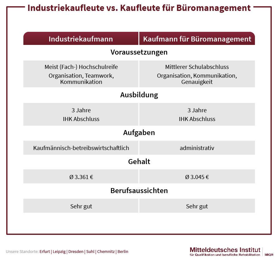 Industriekaufleute vs. Kaufleute für Büromanagement