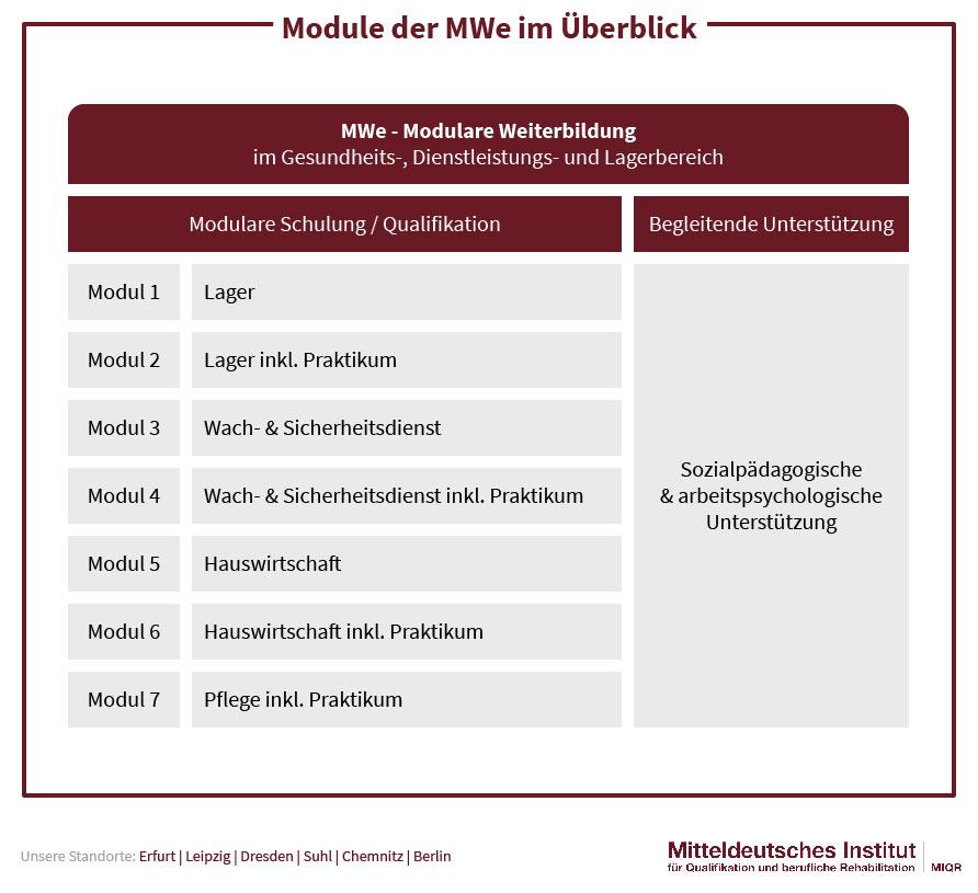 Module der MWe im Überblick