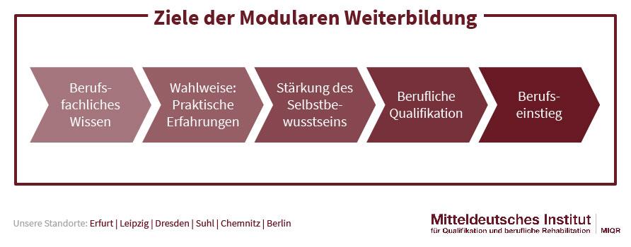 Ziele der Modularen Weiterbildung