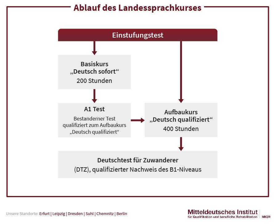 Ablauf des Landessprachkurses Deutsch sofort