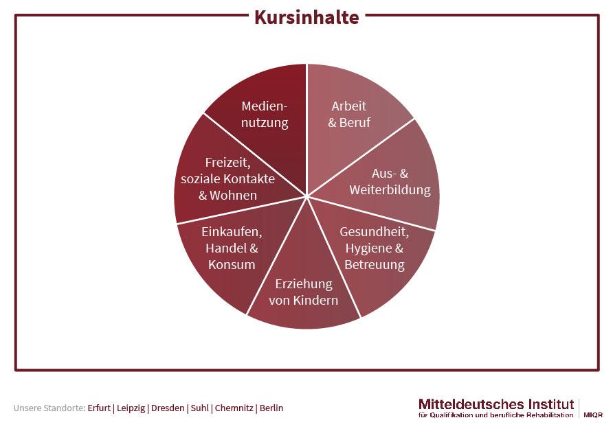Kursinhalte Deutsch sofort