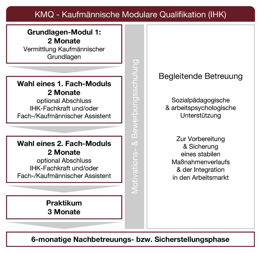 Ablauf KMQ Reha (DRV gefördert)