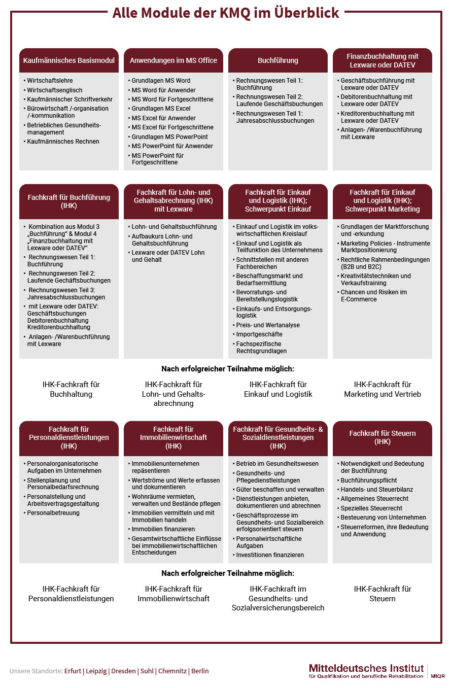 alle Module der KMQ Reha (DRV gefördert) im Überblick
