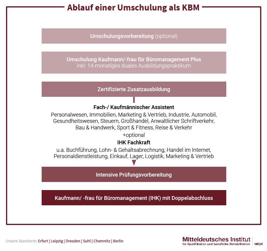 Ablauf einer Umschulung als KBM