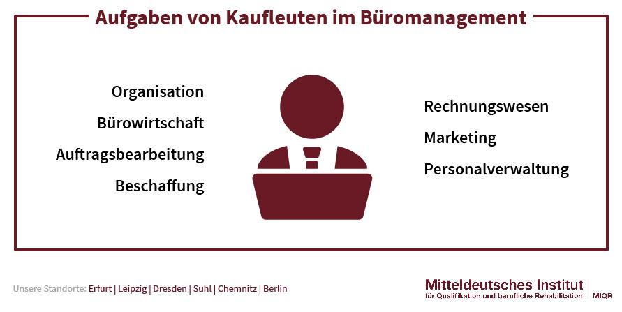 Aufgaben von Kaufleuten im Büromanagement