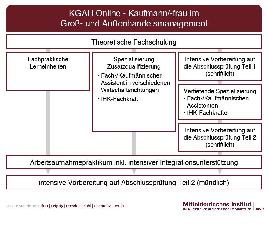 Ablauf Umschulung Kaufmann/-frau für Groß- und Außenhandelsmanagement