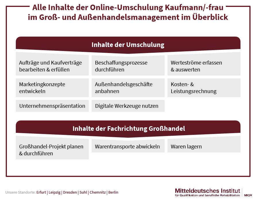 Inhalte Kaufmann /-frau Groß- und Außenhandelsmanagement
