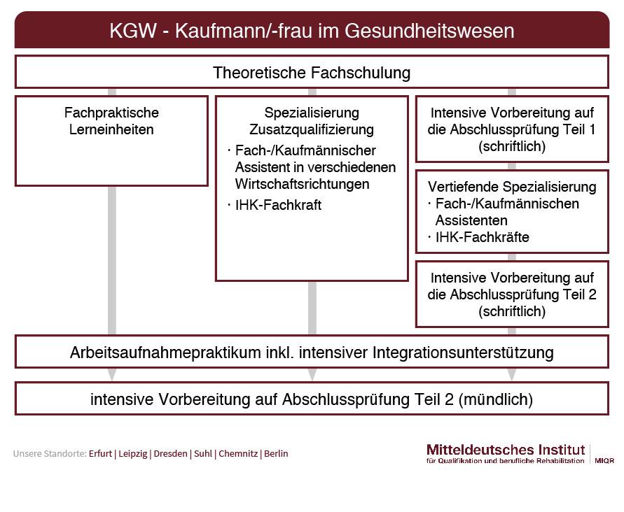 Ablauf KGW