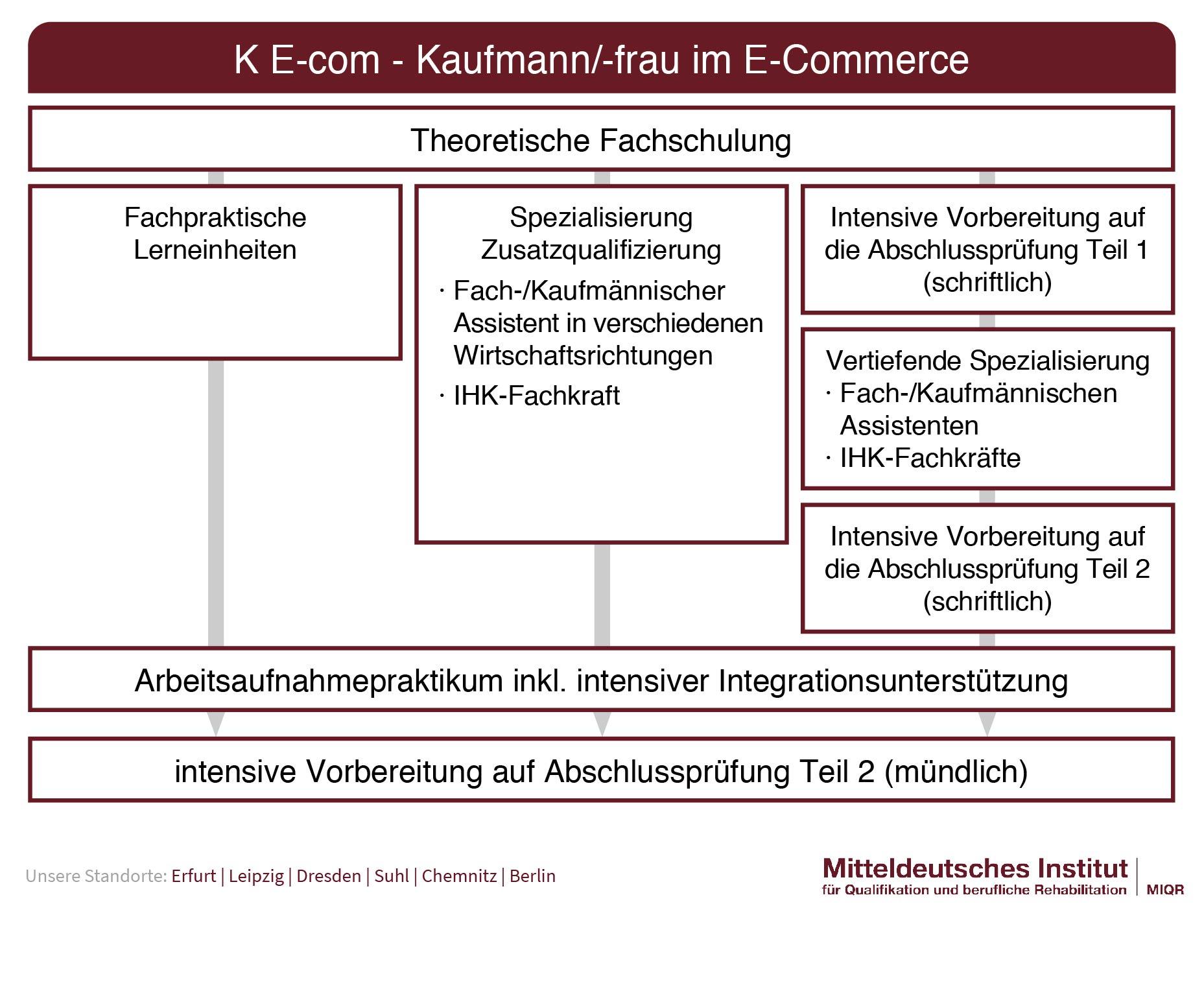 Ablauf K E-com