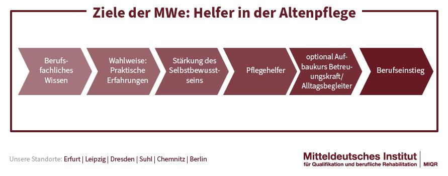 Ziele_ MWe_Helfer_in_der_Altenpflege