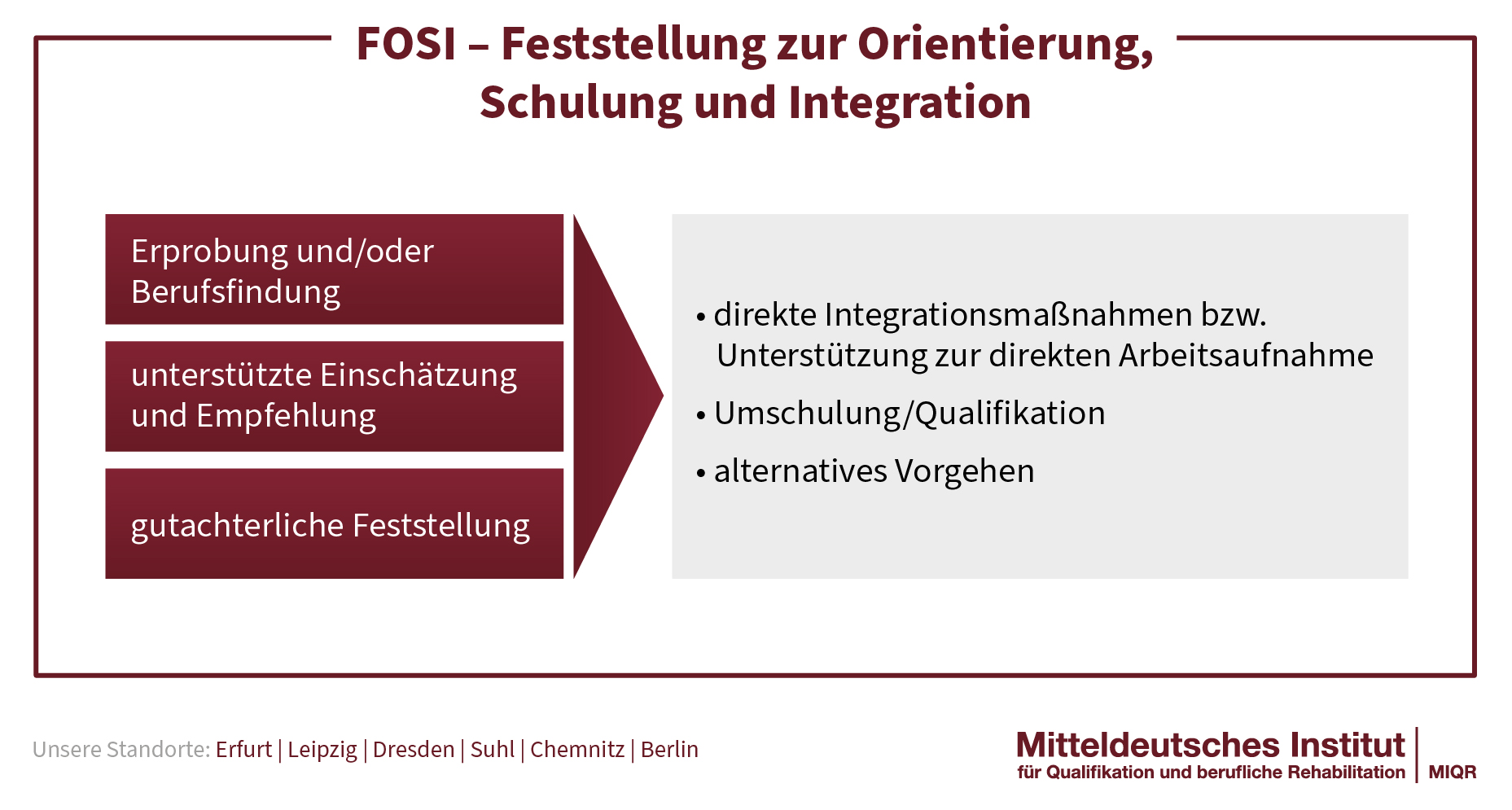 FOSI- Inhalte und Ablauf