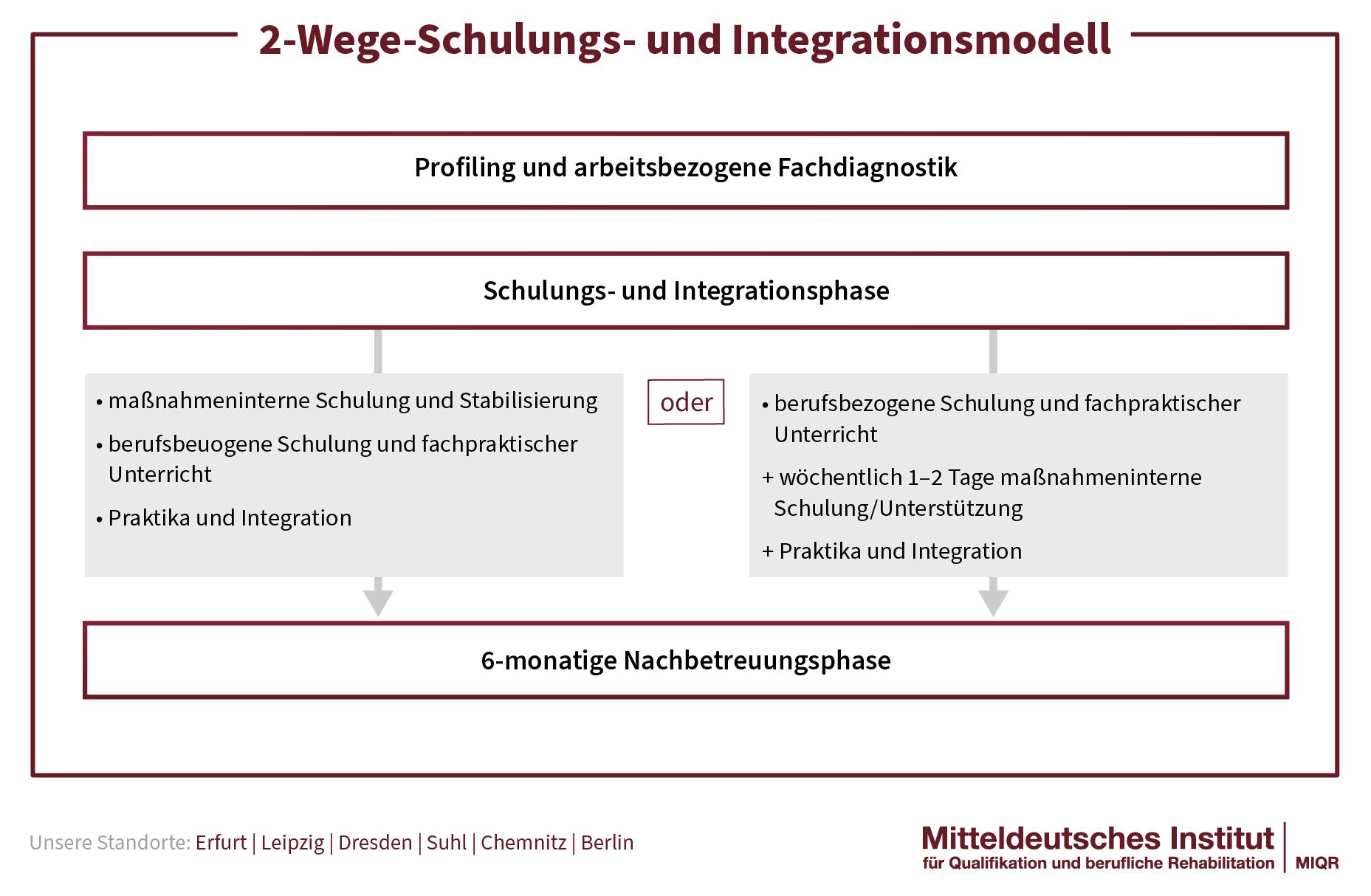 OSI_2_Wege_Schulungs-_und_Integrationsmodell