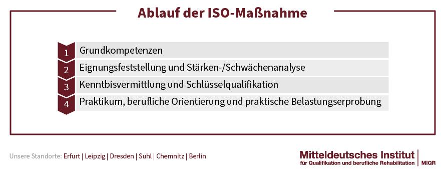 ISO Ablauf
